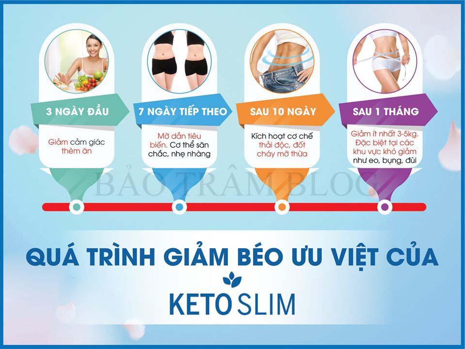 Viên sủi giảm cân Keto Slim có tốt không